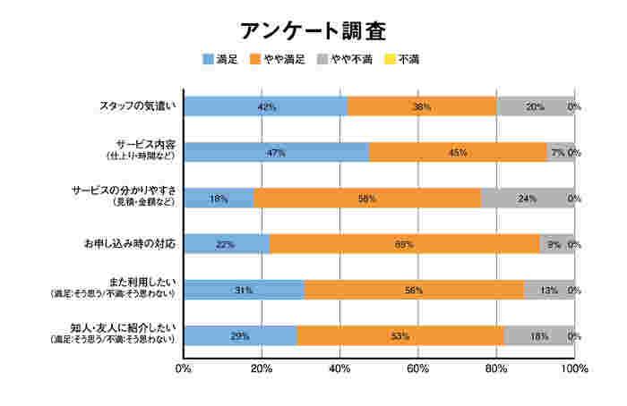 西日本地域のお客様58名に社外アンケート調査(2020年4月~2020年6月)ダスキン調べ
