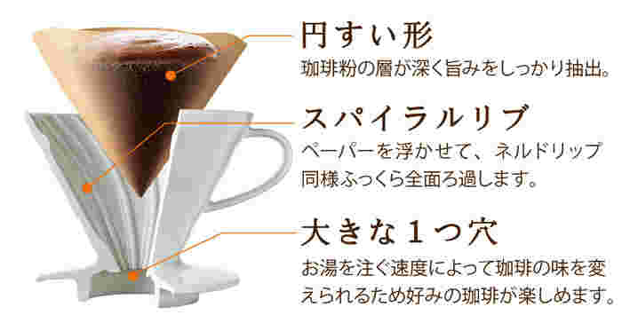 一般的な扇形のものと異なり、こちらは円錐型。お湯が中心に向かって流れ、フィルターの下までぎっしり詰まったコーヒー粉の層をじっくりと通過するため、旨味(コーヒーオイル)をより多く抽出することができます。「ネルドリップに近い抽出ができる」と言われるのはこのためです。
