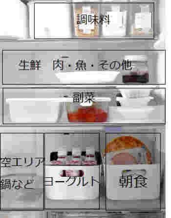 例えば調味料は最上段に固定。その他、生鮮食品、副菜、ヨーグルト、朝食コーナーなどお家の使い勝手を考慮しながら、一度しっかりと位置を決めれば、取り出す際もあちこち探さなくて◎。